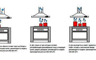 Как рассчитать мощность кухонной вытяжки