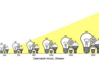 Светопередача светодиодной лампы