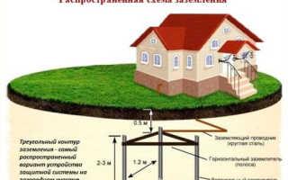 Размеры контура заземления для частного дома