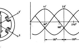 Принцип работы трехфазного генератора переменного тока