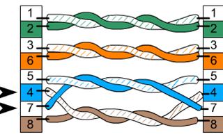 Как проверить сетевой кабель на исправность