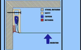 Конструктивный разрез натяжного потолка