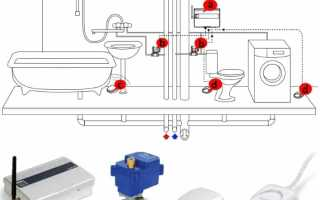Защита от протечек воды в квартире