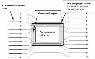 Защита от постоянных электрических и магнитных полей