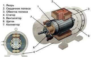 Двигатель постоянного тока устройство и принцип действия