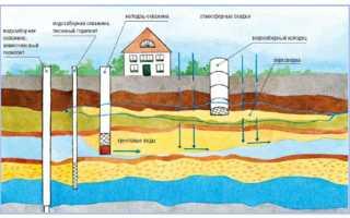 Почему из скважины идет мутная вода