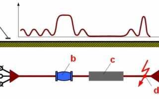 Индукционный метод определения повреждения кабеля