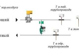 Автоматическое регулирование температуры теплоносителя